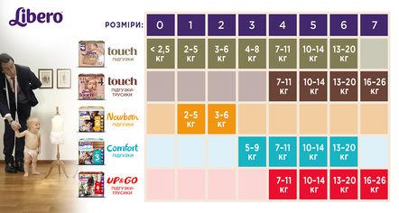 Акция на Подгузники-трусики Libero Touch Pants 4 (7-11 кг) 2х36 шт  ТМ: Libero от Antoshka